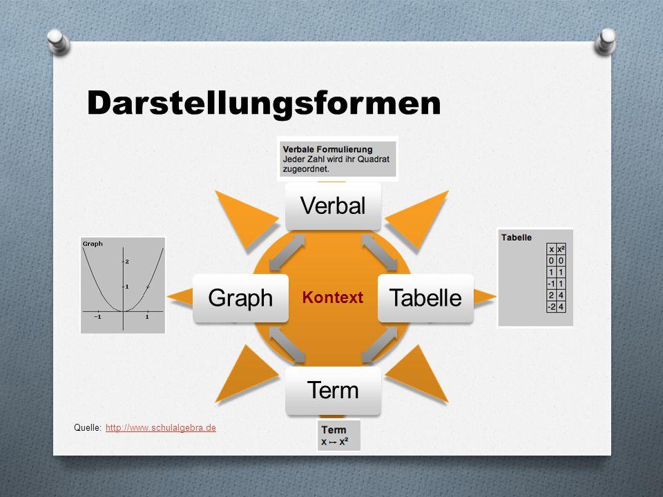 Darstellungsformen VerbalTabelleTermGraph Kontext Quelle: http://www.schulalgebra.dehttp://www.schulalgebra.de