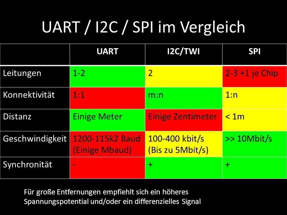 UART / I2C / SPI im Vergleich UARTI2C/TWISPI Leitungen1-222-3 +1 je Chip Konnektivität1:1m:n1:n DistanzEinige MeterEinige Zentimeter< 1m Geschwindigke