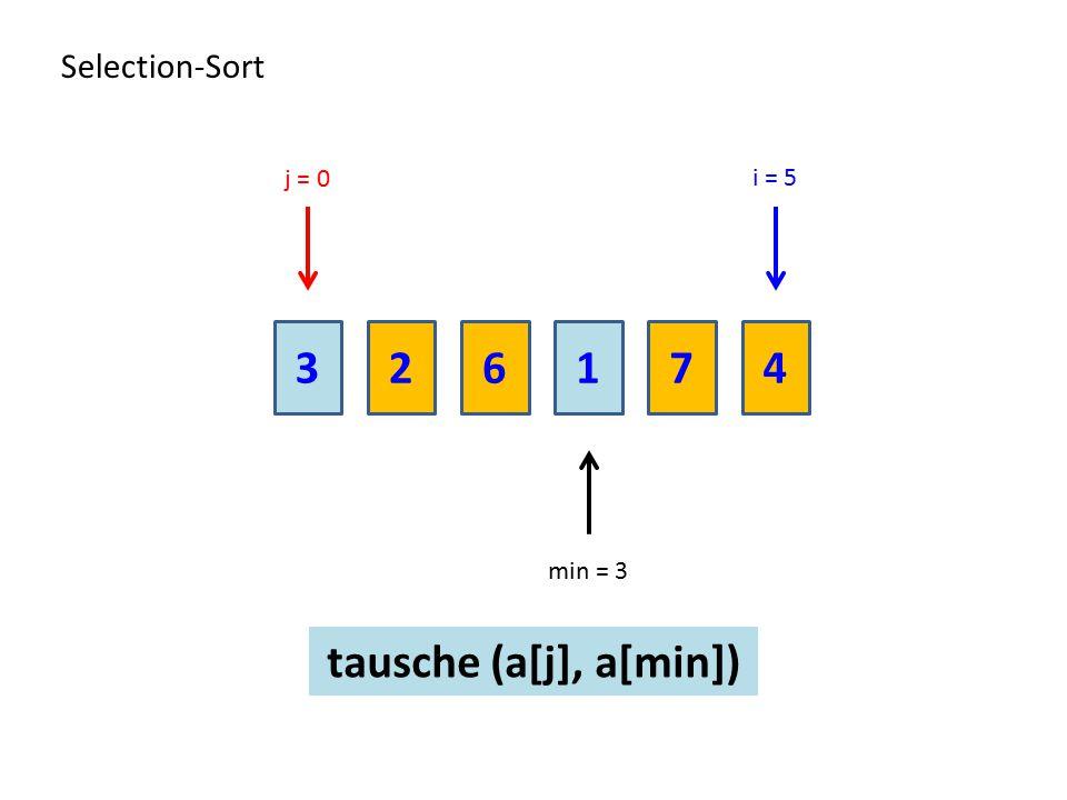 236174 Selection-Sort i = 5 tausche (a[j], a[min]) min = 3 j = 0