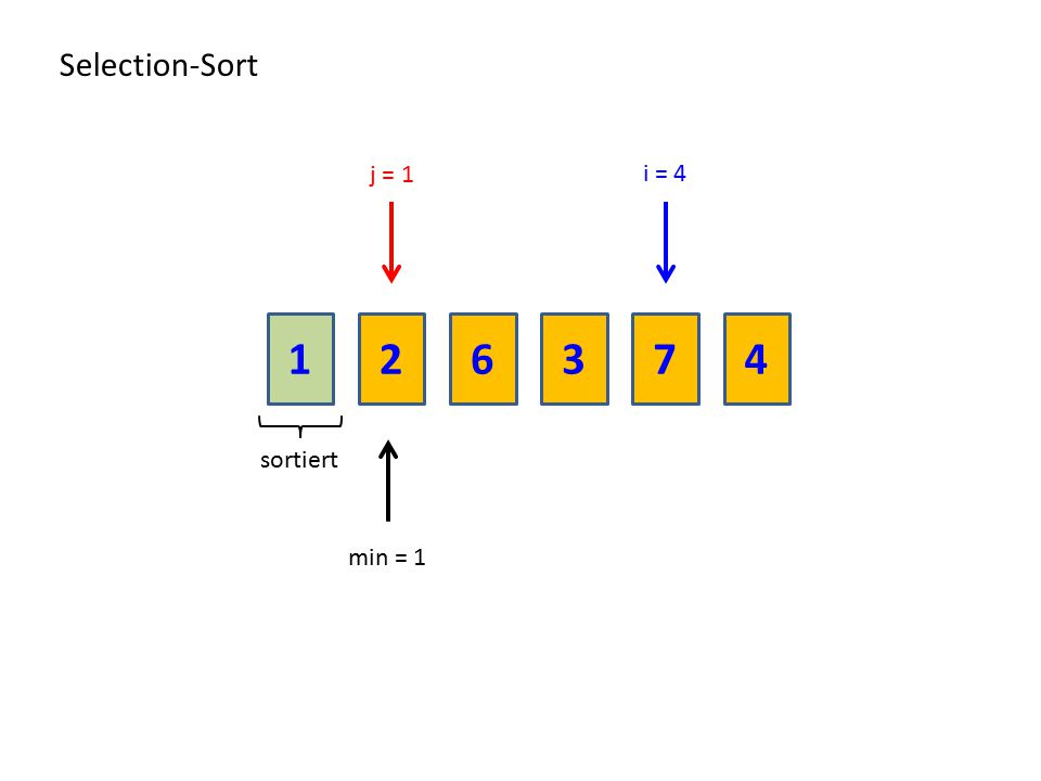 216374 Selection-Sort sortiert min = 1 i = 4 j = 1