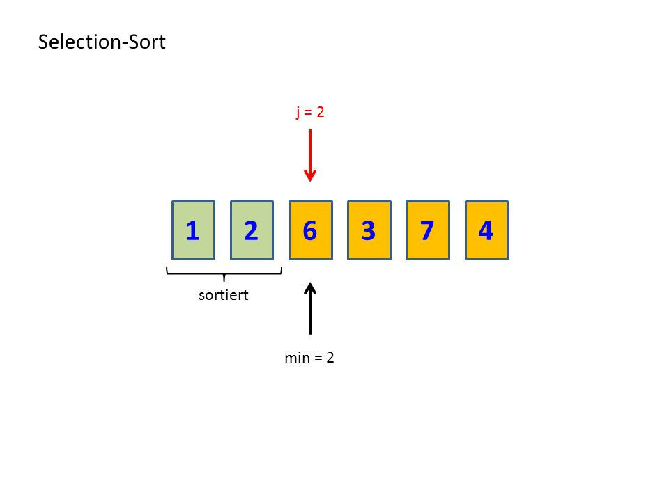 216374 Selection-Sort sortiert min = 2 j = 2