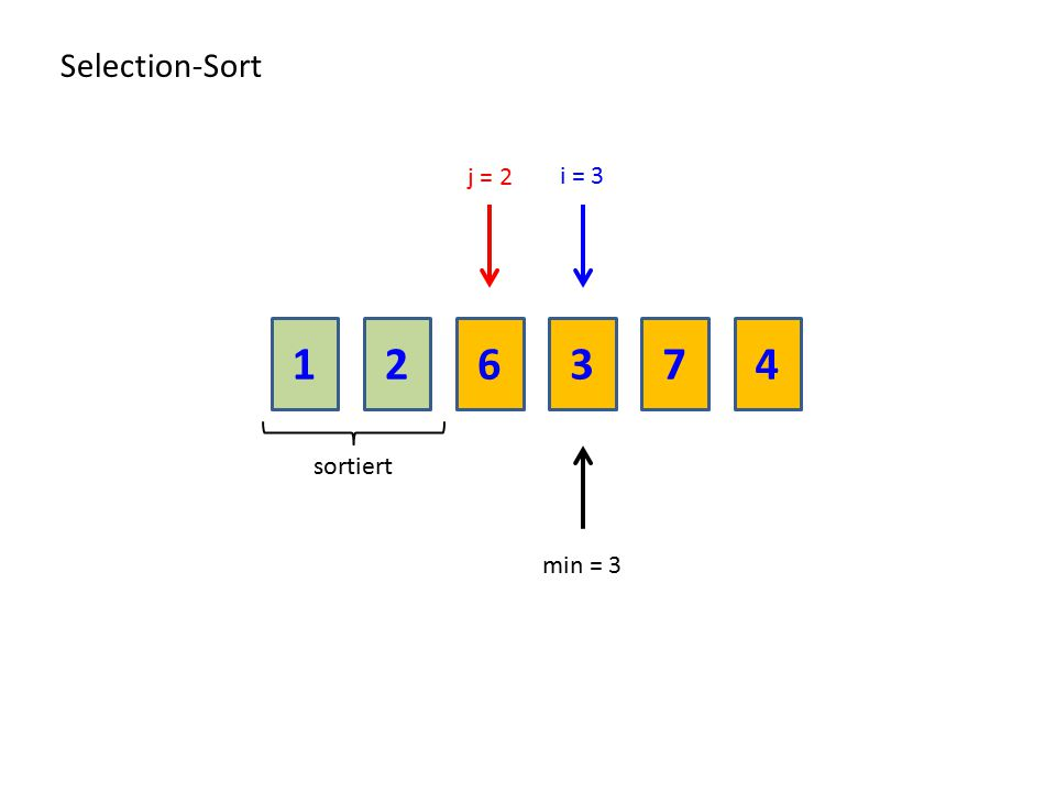 216374 Selection-Sort sortiert min = 3 i = 3 j = 2