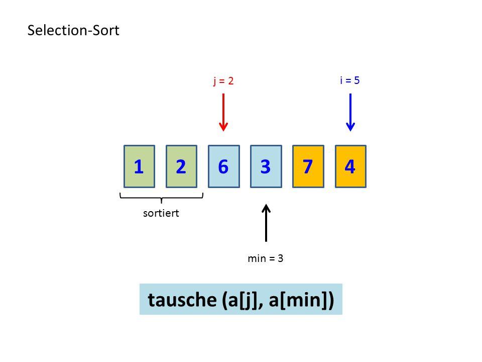 216374 Selection-Sort sortiert min = 3 i = 5 j = 2 tausche (a[j], a[min])