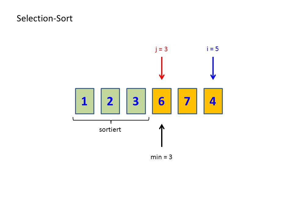 213674 Selection-Sort sortiert j = 3 min = 3 i = 5