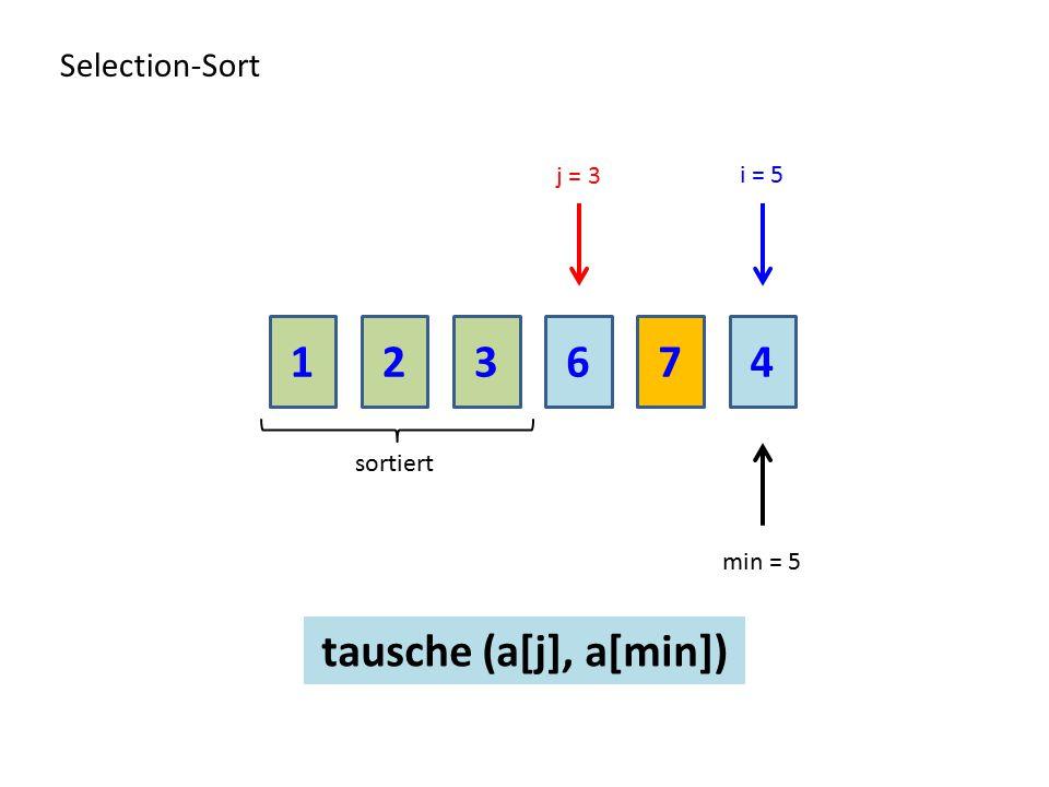 213674 Selection-Sort sortiert j = 3 min = 5 i = 5 tausche (a[j], a[min])