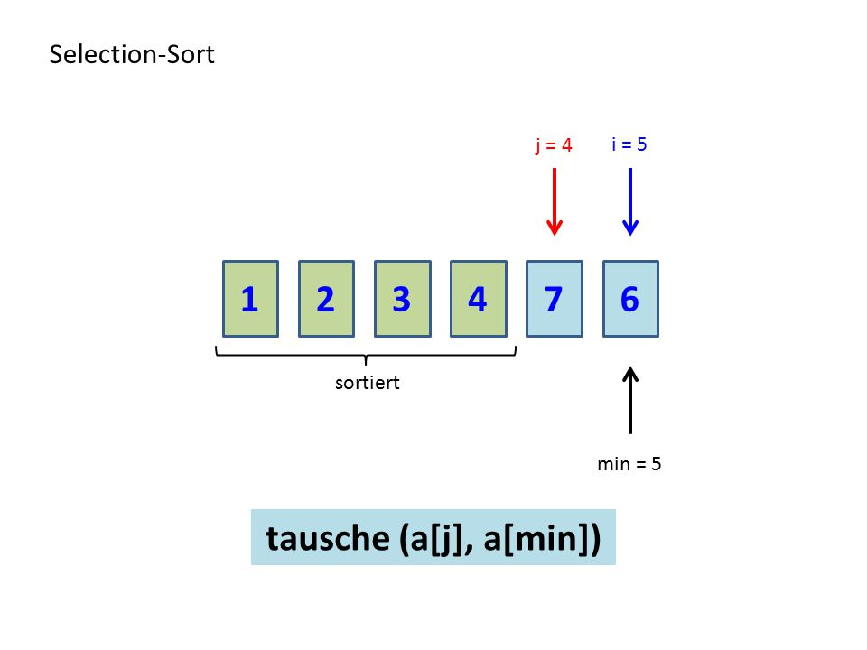 213476 Selection-Sort sortiert j = 4 min = 5 i = 5 tausche (a[j], a[min])