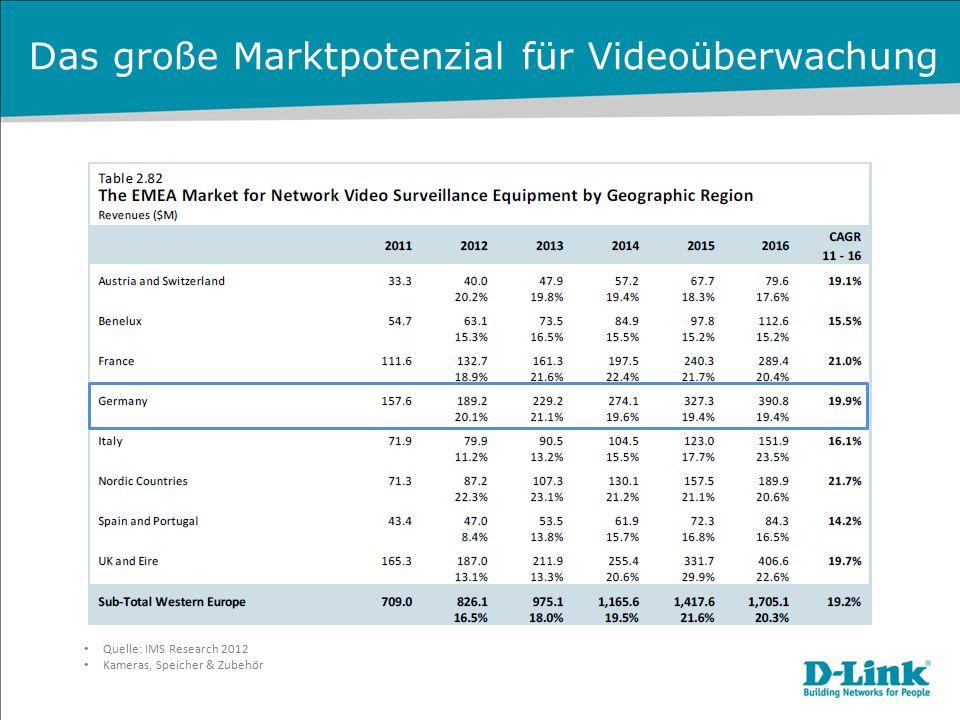 Das große Marktpotenzial für Videoüberwachung Bereiche mit hohen Wachstumsraten für Videoüberwachung: -Unternehmensüberwachung -Überwachung von privatem Wohneigentum -Öffentliche Verwaltung -Gastgewerbe -Einzelhandel