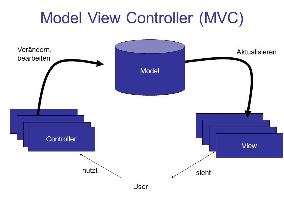 Model View Controller (MVC) Model View Controller User nutzt sieht Verändern, bearbeiten Aktualisieren View Controller