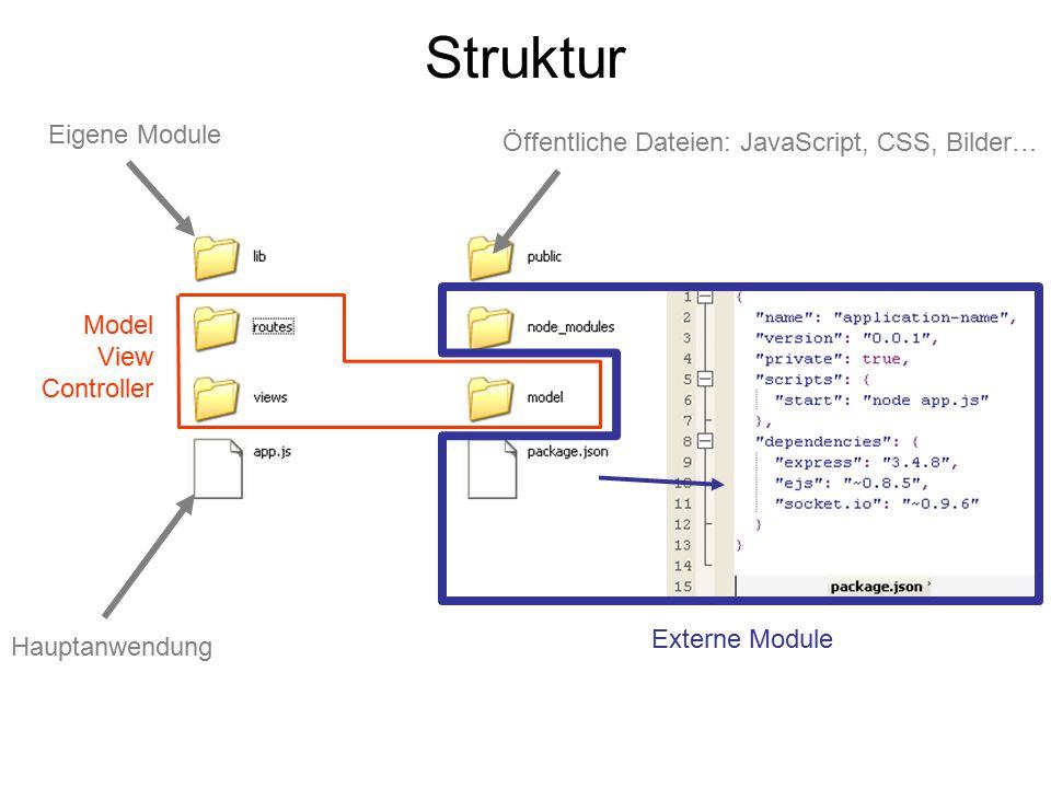 Struktur Model View Controller Externe Module Eigene Module Öffentliche Dateien: JavaScript, CSS, Bilder… Hauptanwendung