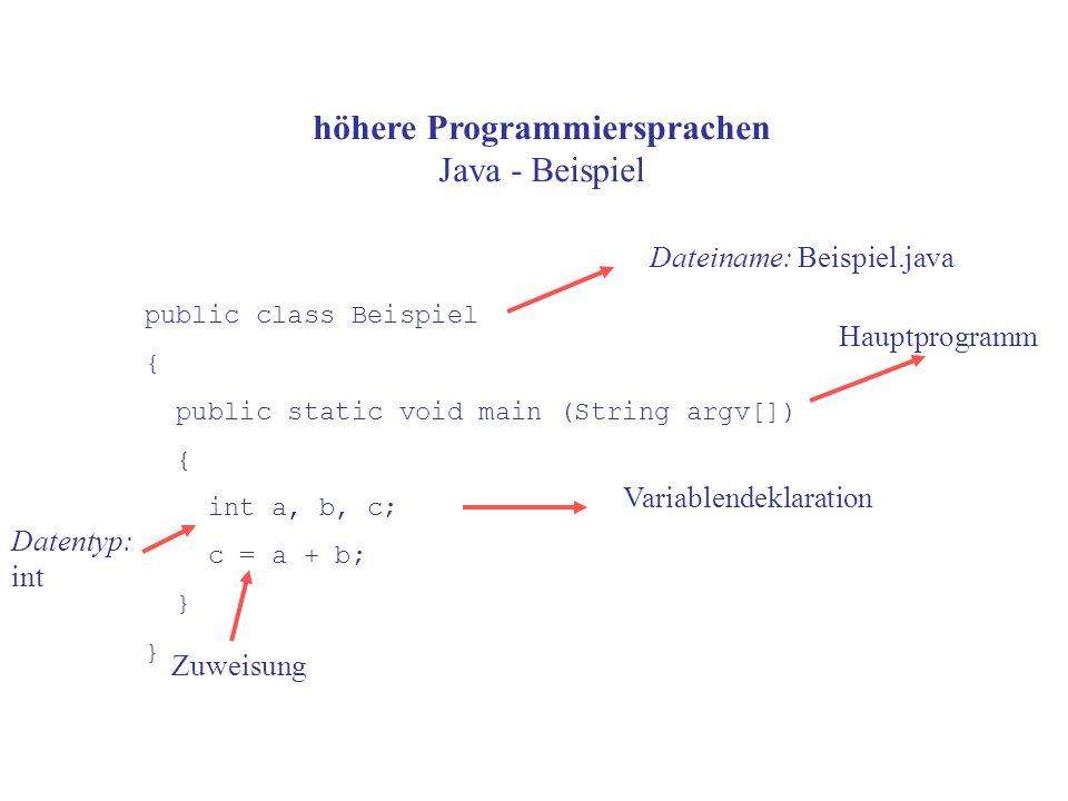 höhere Programmiersprachen Java - Beispiel public class Beispiel { public static void main (String argv[]) { int a, b, c; c = a + b; } Dateiname: Beispiel.java Variablendeklaration Hauptprogramm Datentyp: int Zuweisung