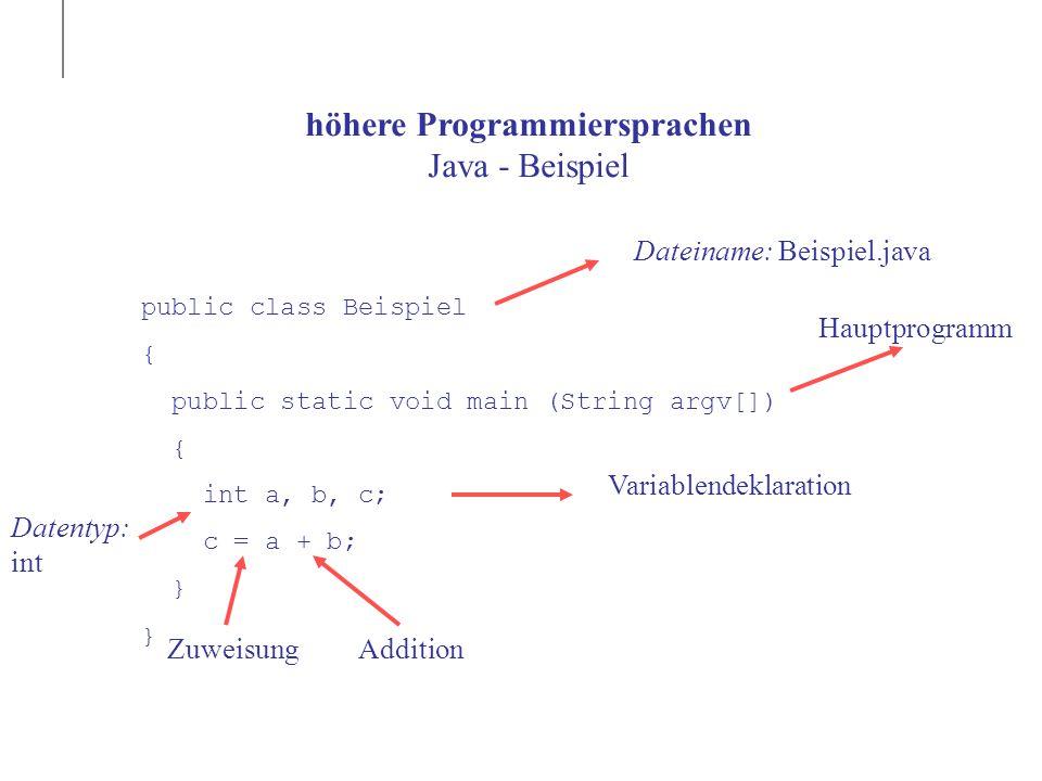 höhere Programmiersprachen Java - Beispiel public class Beispiel { public static void main (String argv[]) { int a, b, c; c = a + b; } Dateiname: Beispiel.java Variablendeklaration Hauptprogramm Datentyp: int ZuweisungAddition