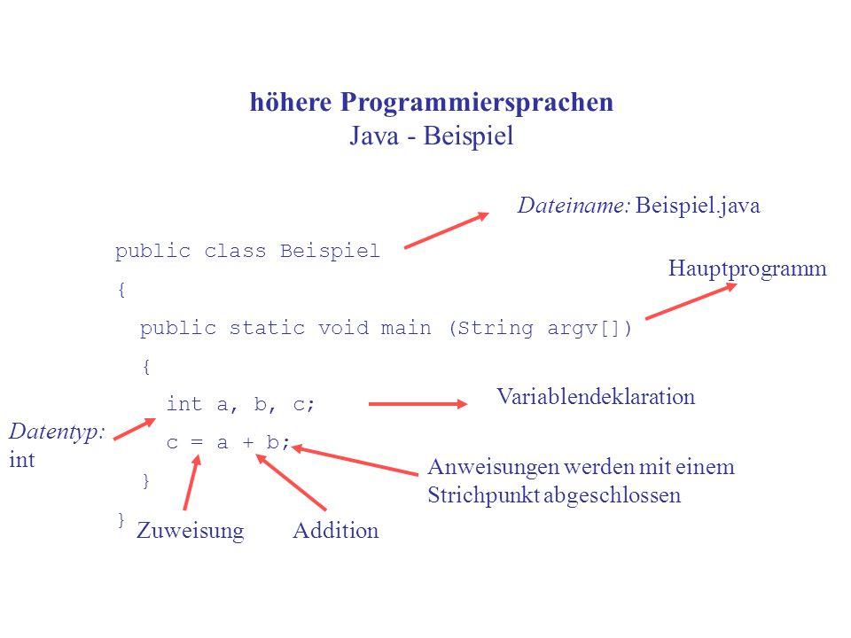 höhere Programmiersprachen Java - Beispiel public class Beispiel { public static void main (String argv[]) { int a, b, c; c = a + b; } Dateiname: Beispiel.java Variablendeklaration Hauptprogramm Datentyp: int ZuweisungAddition Anweisungen werden mit einem Strichpunkt abgeschlossen