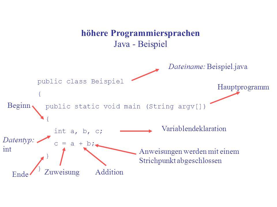 höhere Programmiersprachen Java - Beispiel public class Beispiel { public static void main (String argv[]) { int a, b, c; c = a + b; } Dateiname: Beispiel.java Variablendeklaration Hauptprogramm Datentyp: int ZuweisungAddition Anweisungen werden mit einem Strichpunkt abgeschlossen Beginn Ende