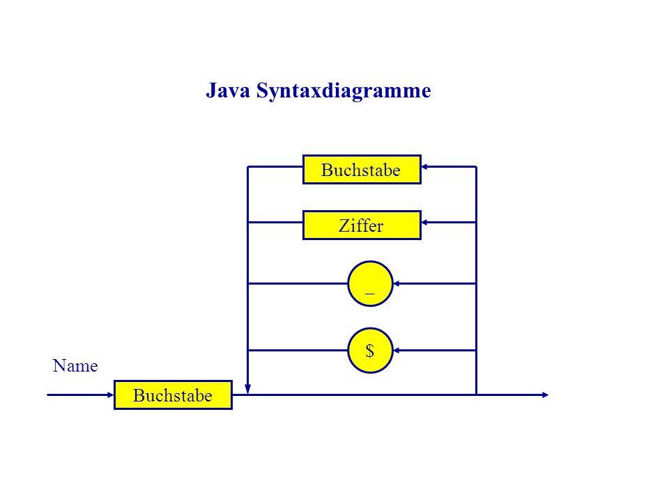 Buchstabe Ziffer _ $ Name