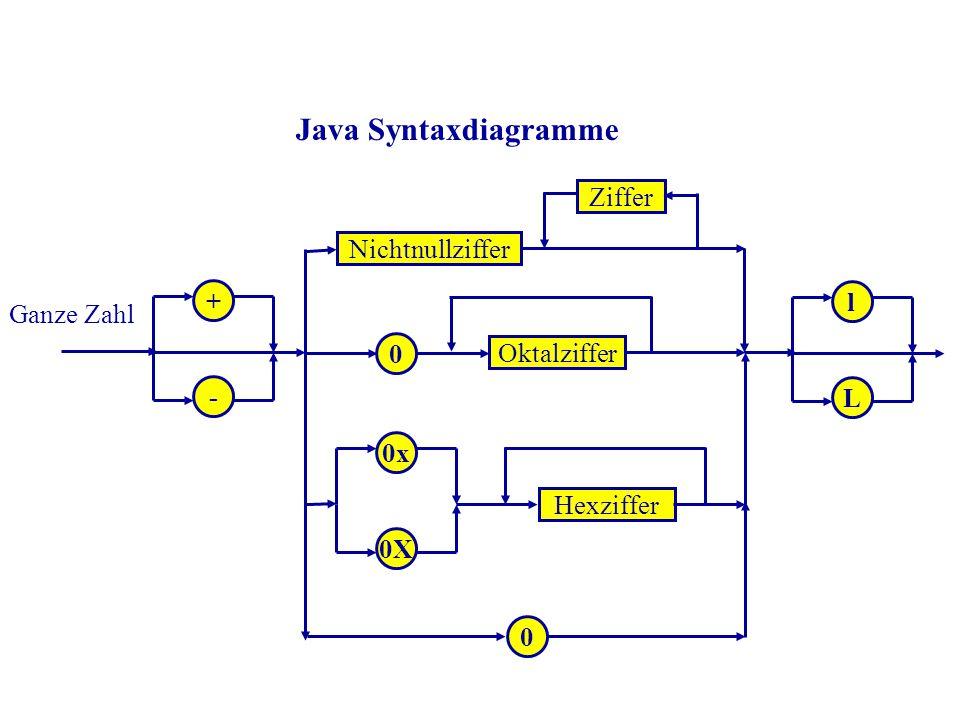 Java Syntaxdiagramme + - Nichtnullziffer Ziffer 0 0x 0X Oktalziffer Hexziffer l L 0 Ganze Zahl