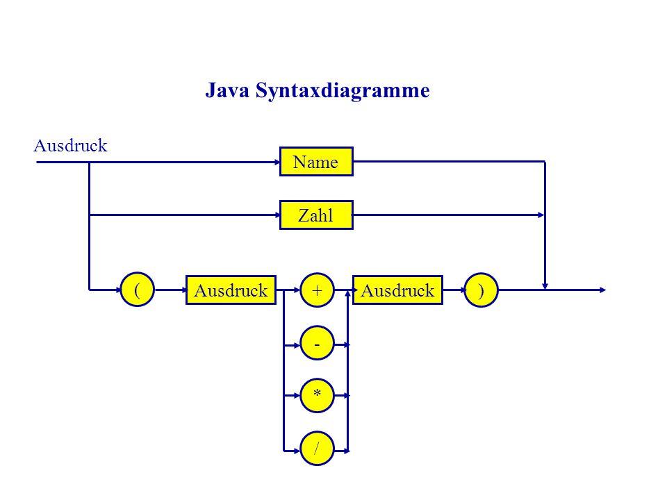 / Name Zahl Ausdruck ( )+ - * Java Syntaxdiagramme