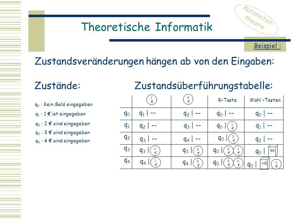 Theoretische Informatik Automaten- theorie Zustandsveränderungen hängen ab von den Eingaben: Beispiel : Zustände: q 0 : Kein Geld eingegeben q 1 : 1 € ist eingegeben q 2 : 2 € sind eingegeben q 3 : 3 € sind eingegeben q 4 : 4 € sind eingegeben Zustandsüberführungstabelle: q0q1q2q3q4q0q1q2q3q4 1 € R-Taste Wahl -Tasten 2 € q 1 | -- q 2 | -- q 3 | -- q 4 | -- q 4 | 1 € q 3 | 1 € q 3 | 2 € q 4 | 2 € q 0 | -- q 1 | -- q 2 | -- R6 q 0 | 1 € HB q 0 | 1 € q 0 | 2 € 2 € q 0 | 2 € 1 € q 0 | 2 €