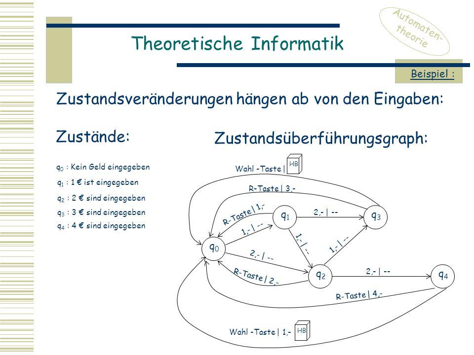 Theoretische Informatik Automaten- theorie Zustandsveränderungen hängen ab von den Eingaben: Beispiel : Zustände: q 0 : Kein Geld eingegeben q 1 : 1 € ist eingegeben q 2 : 2 € sind eingegeben q 3 : 3 € sind eingegeben q 4 : 4 € sind eingegeben Zustandsüberführungsgraph: q0q0 1,- | -- HB q1q1 q3q3 q4q4 q2q2 2,- | -- R-Taste | 1,- 2,- | -- 1,- | -- R-Taste | 3,- R-Taste | 4,- R-Taste | 2,- Wahl -Taste | Wahl -Taste | 1,- HB