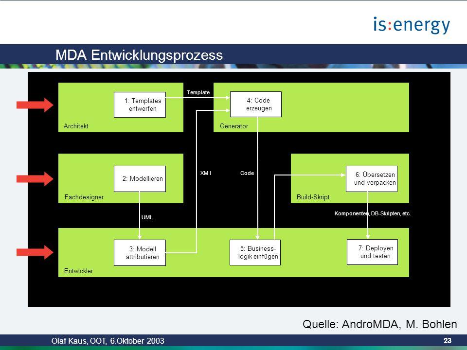 Olaf Kaus, OOT, 6.Oktober 2003 22 MDA Begriffe (2) PIM, PSM PIM = Abstrahiert von technologischen Details.