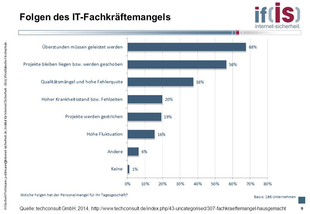  Norbert Pohlmann, pohlmann@internet-sicherheit.de, Institut für Internet Sicherheit - if(is), Westfälische Hochschule Folgen des IT-Fachkräftemangel