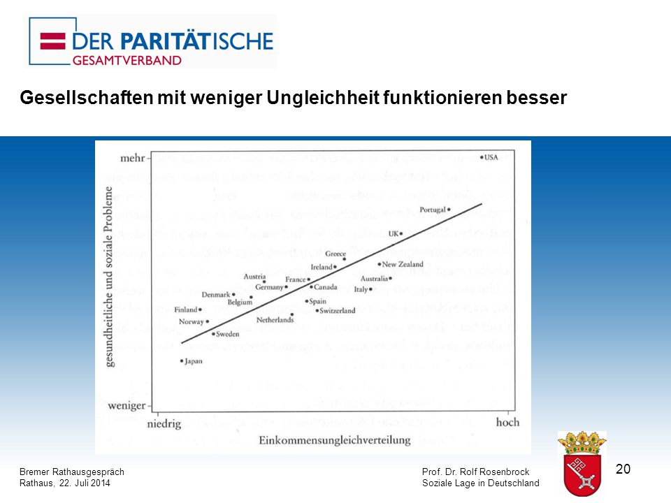 20 Bremer RathausgesprächProf. Dr. Rolf Rosenbrock Rathaus, 22.