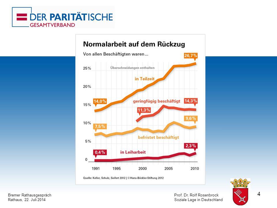 4 Bremer RathausgesprächProf. Dr. Rolf Rosenbrock Rathaus, 22. Juli 2014Soziale Lage in Deutschland