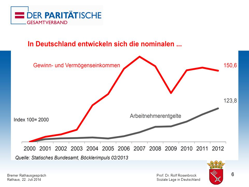 6 Bremer RathausgesprächProf. Dr. Rolf Rosenbrock Rathaus, 22. Juli 2014Soziale Lage in Deutschland