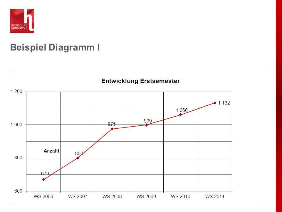 Beispiel Diagramm I Anzahl