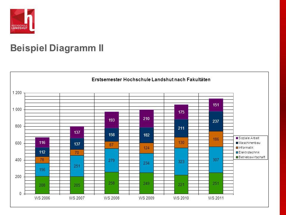 Beispiel Diagramm II