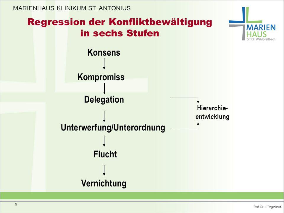 MARIENHAUS KLINIKUM ST. ANTONIUS Prof. Dr. J. Degenhardt 6 Regression der Konfliktbewältigung in sechs Stufen Konsens Kompromiss Delegation Unterwerfu