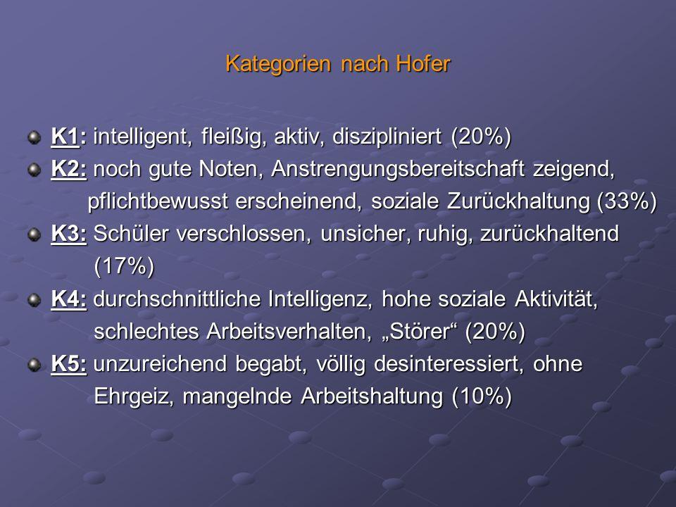 Kategorien nach Hofer K1: intelligent, fleißig, aktiv, diszipliniert (20%) K2: noch gute Noten, Anstrengungsbereitschaft zeigend, pflichtbewusst ersch