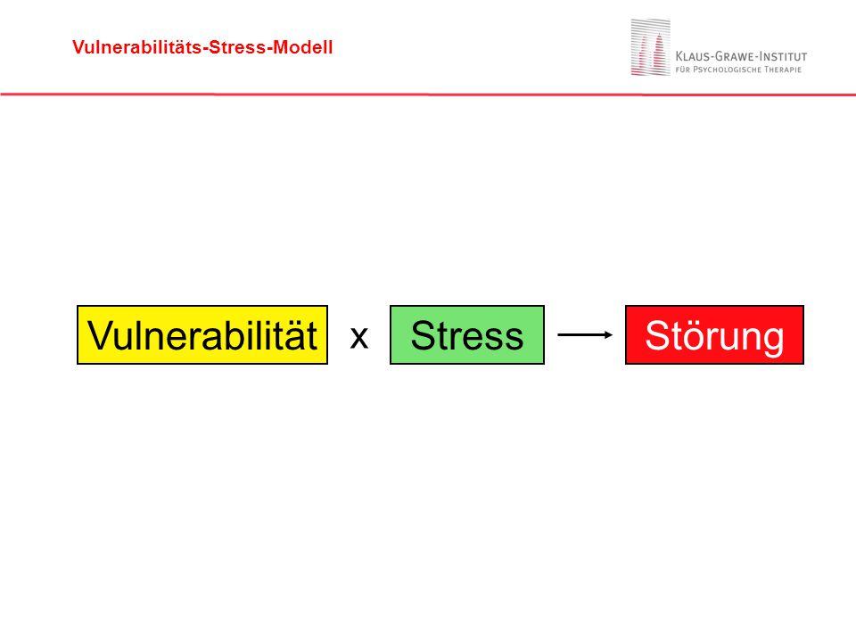 VulnerabilitätStressStörung x Vulnerabilitäts-Stress-Modell