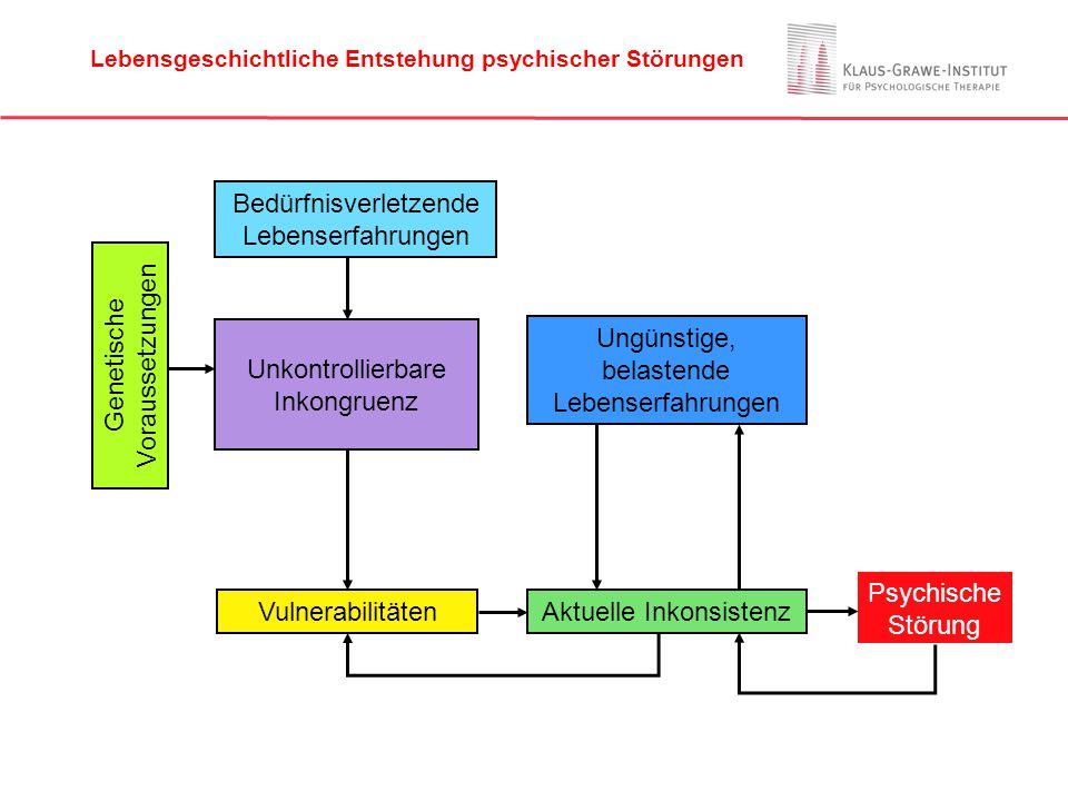 Bedürfnisverletzende Lebenserfahrungen Unkontrollierbare Inkongruenz Vulnerabilitäten Ungünstige, belastende Lebenserfahrungen Psychische Störung Gene