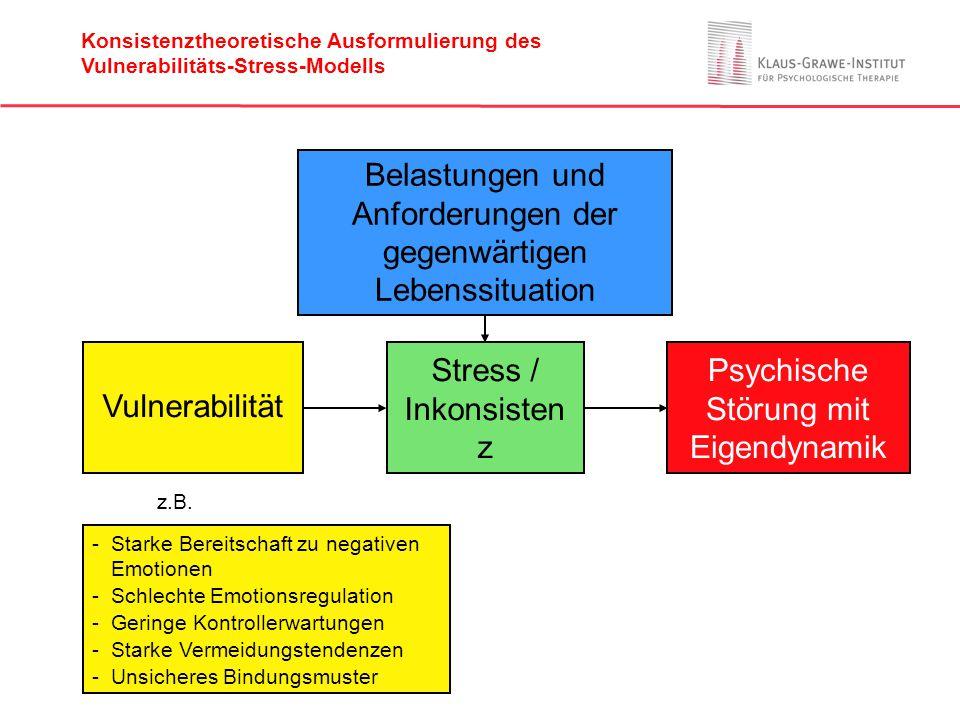 Belastungen und Anforderungen der gegenwärtigen Lebenssituation Vulnerabilität Stress / Inkonsisten z Psychische Störung mit Eigendynamik -Starke Bere