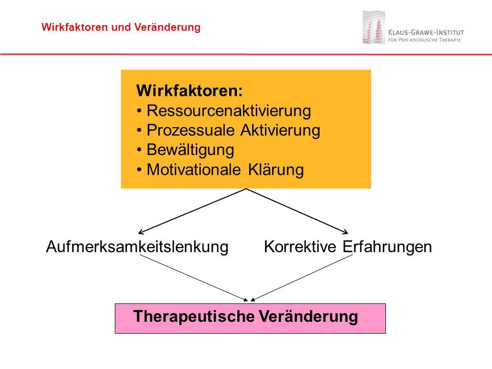 Wirkfaktoren: Ressourcenaktivierung Prozessuale Aktivierung Bewältigung Motivationale Klärung AufmerksamkeitslenkungKorrektive Erfahrungen Therapeutis