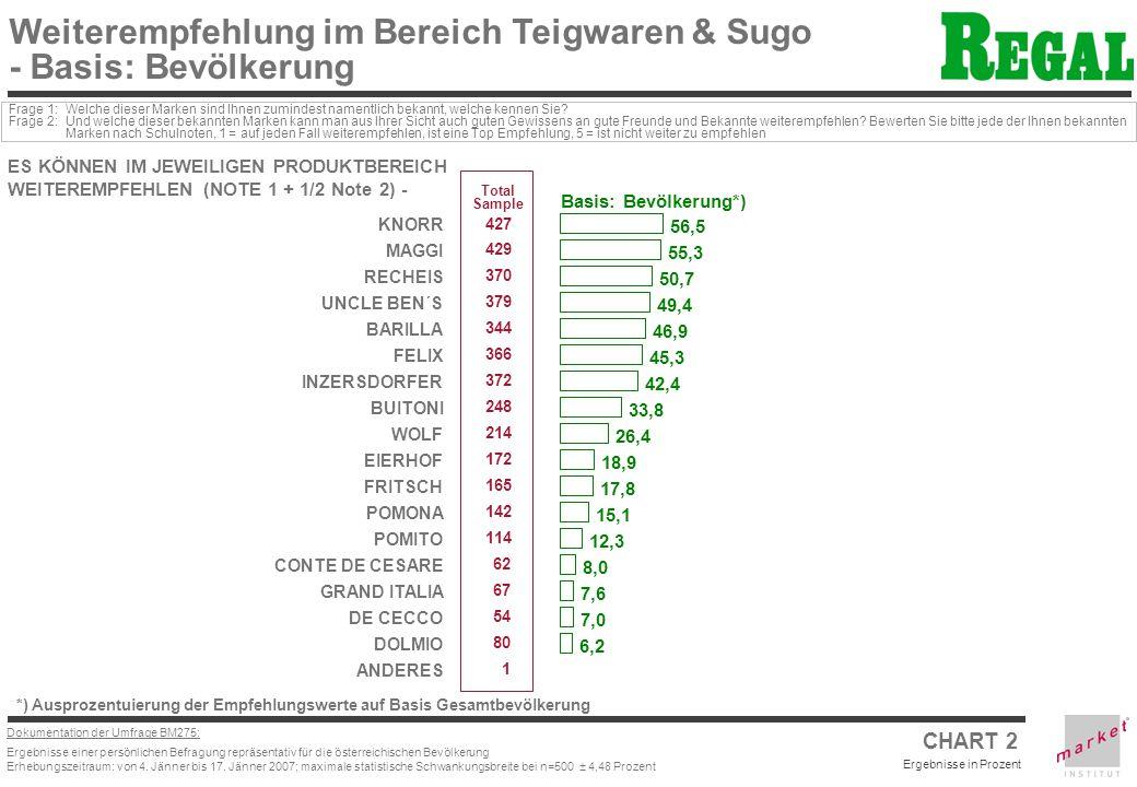 Dokumentation der Umfrage BM275: Ergebnisse einer persönlichen Befragung repräsentativ für die österreichischen Bevölkerung Erhebungszeitraum: von 4.