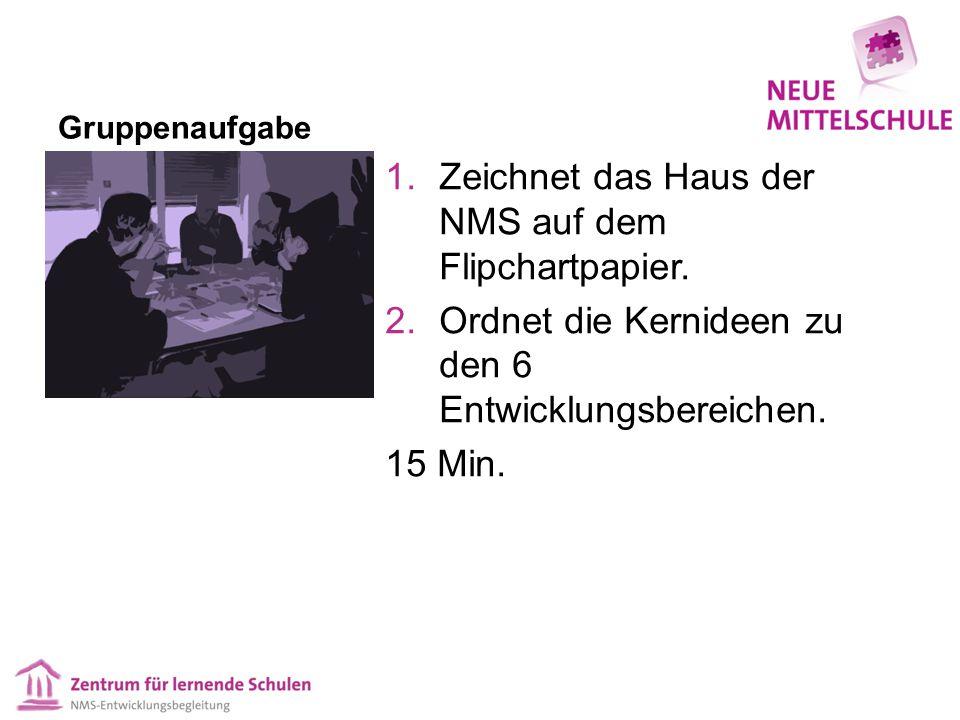 Gruppenaufgabe 1.Zeichnet das Haus der NMS auf dem Flipchartpapier. 2.Ordnet die Kernideen zu den 6 Entwicklungsbereichen. 15 Min.