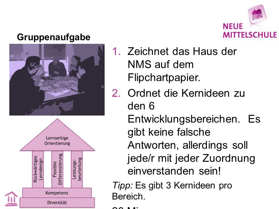Gruppenaufgabe 1.Zeichnet das Haus der NMS auf dem Flipchartpapier. 2.Ordnet die Kernideen zu den 6 Entwicklungsbereichen. Es gibt keine falsche Antwo