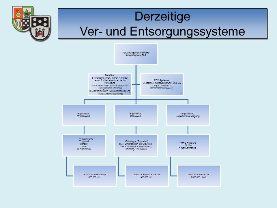 Derzeitige Ver- und Entsorgungssysteme Verbandsgemeindewerke Kaiserslautern-Süd Eigenbetrieb Wasserwerk 4 Wasserwerke Trippstadt Schopp Linden Queider