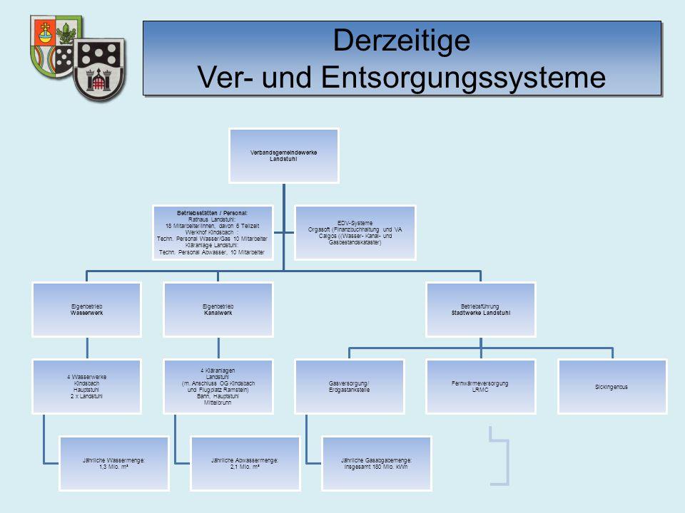Entgeltgestaltung vor / nach einer Fusion Vergleich Laufende Entgelte Wasser/Abwasser VG Landstuhl – VG Kaiserslautern-Süd -Stand: 2015-