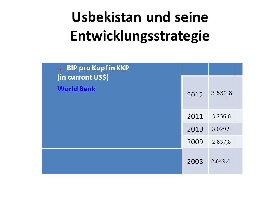 Usbekistan und seine Entwicklungsstrategie 22.BIP pro Kopf in KKP (in current US$) World Bank 2012 3.532,8 2011 3.256,6 2010 3.029,5 2009 2.837,8 2008 2.649,4