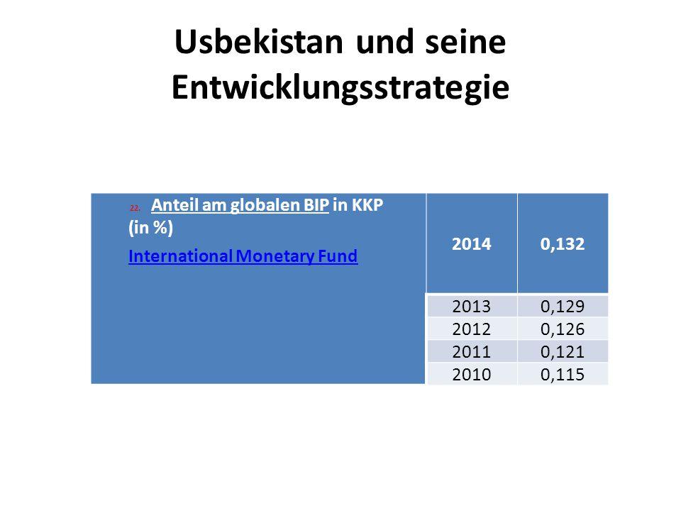 Usbekistan und seine Entwicklungsstrategie 22.Anteil am globalen BIP in KKP (in %) International Monetary Fund 20140,132 20130,129 20120,126 20110,121 20100,115