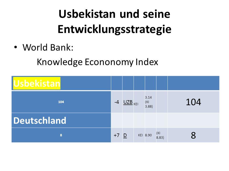 Usbekistan und seine Entwicklungsstrategie World Bank: Knowledge Econonomy Index Usbekistan 104 -4 UZB KEI 3.14 (KI 3.88) 104 Deutschland 8 +7 D KEI8.90 (KI 8.83) 8