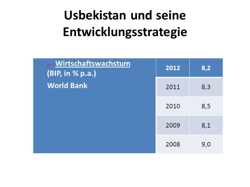 Usbekistan und seine Entwicklungsstrategie 22.Wirtschaftswachstum (BIP, in % p.a.) World Bank 20128,2 20118,3 20108,5 20098,1 20089,0