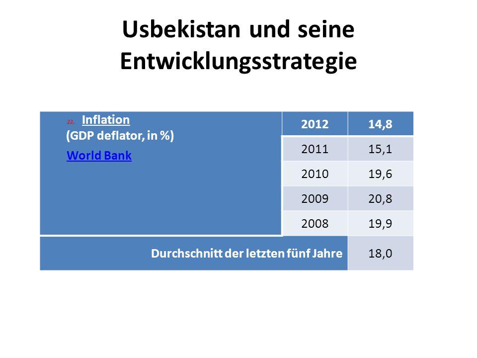 Usbekistan und seine Entwicklungsstrategie 22.Inflation (GDP deflator, in %) World Bank 201214,8 201115,1 201019,6 200920,8 200819,9 Durchschnitt der letzten fünf Jahre18,0