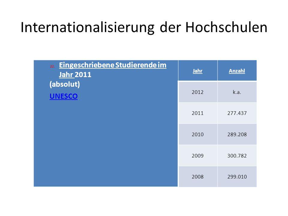 Internationalisierung der Hochschulen 22.Eingeschriebene Studierende im Jahr 2011 (absolut) UNESCO JahrAnzahl 2012k.a.