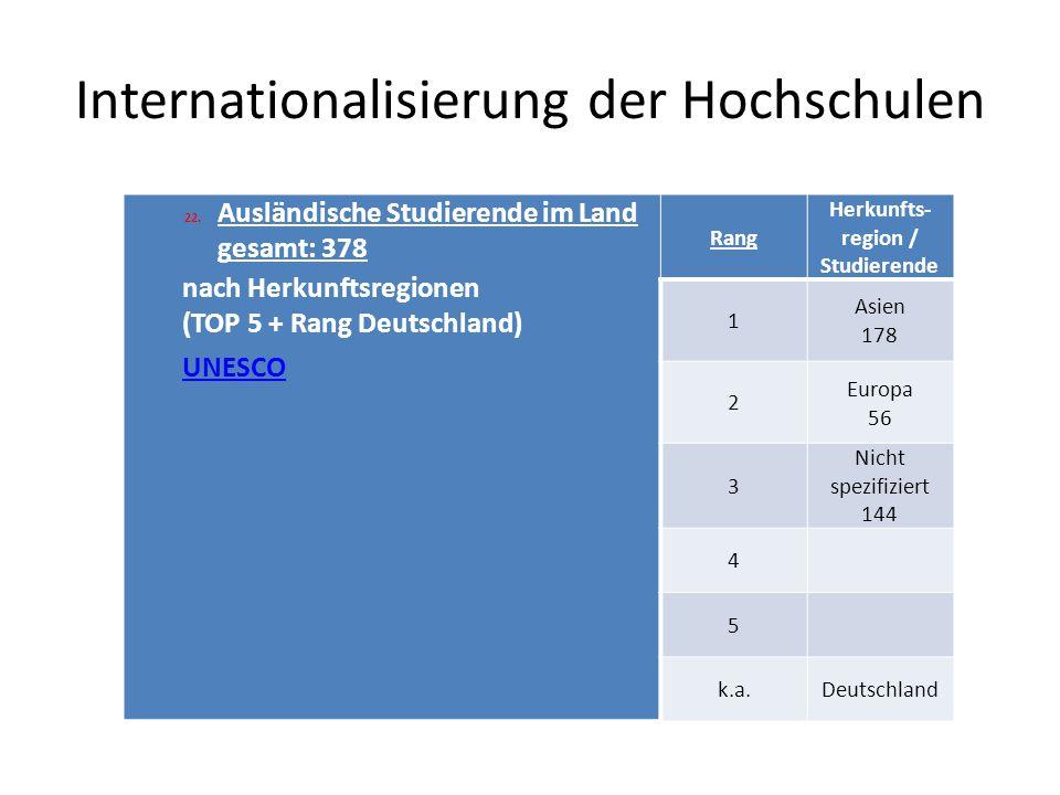 Internationalisierung der Hochschulen 22.Ausländische Studierende im Land gesamt: 378 nach Herkunftsregionen (TOP 5 + Rang Deutschland) UNESCO Rang Herkunfts- region / Studierende 1 Asien 178 2 Europa 56 3 Nicht spezifiziert 144 4 5 k.a.Deutschland