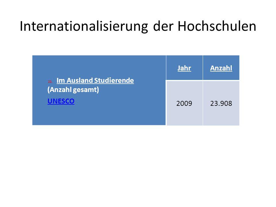 Internationalisierung der Hochschulen 22.Im Ausland Studierende (Anzahl gesamt) UNESCO JahrAnzahl 200923.908
