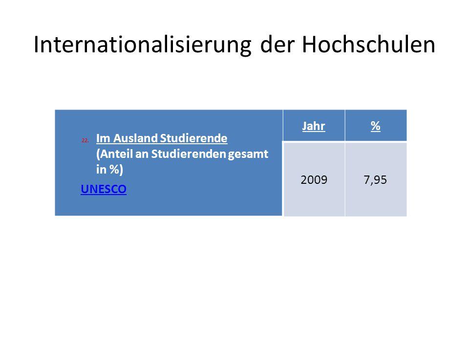 Internationalisierung der Hochschulen 22.Im Ausland Studierende (Anteil an Studierenden gesamt in %) UNESCO Jahr% 20097,95