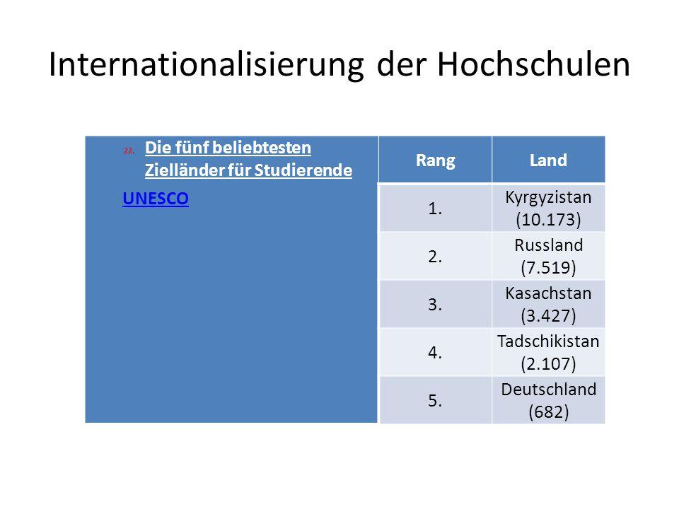 Internationalisierung der Hochschulen 22.Die fünf beliebtesten Zielländer für Studierende UNESCO RangLand 1.